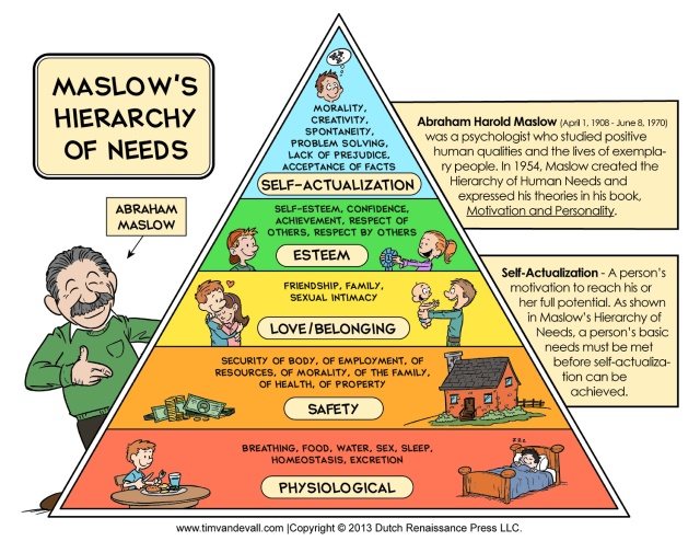Maslows-Hierarchy-of-Needs