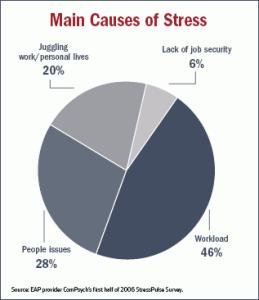 Stress Pie Chart