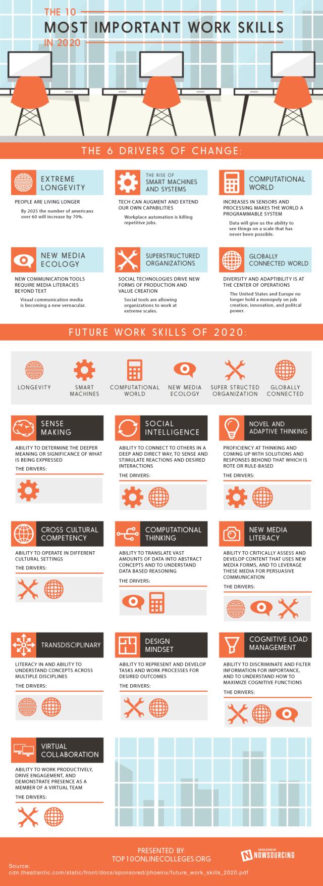 Imp Workskills 2020
