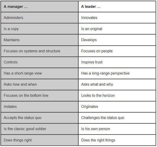 management vs leadership covey